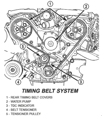 keeping the 3 5 alive \u2013 service notes for chrysler\u0027s v6 engine3 5v6_timing_belt