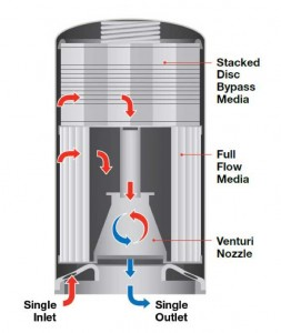 Illustration of a Cummins 2-stage full flow/bypass oil filter.
