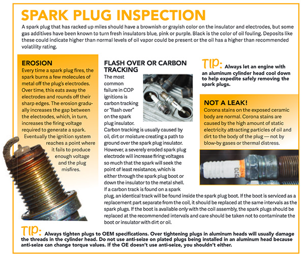 The Evolution Of Spark Plugs -